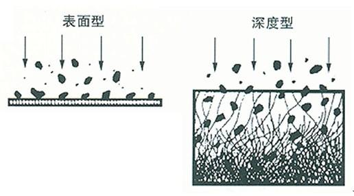 金属滤芯特性
